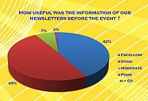How useful was the information of our newsletters before the event?