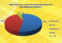 How did you like the organization of the presentations?