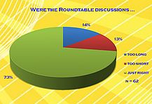 Were the Roundtable discussions ...