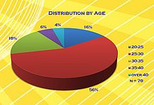 Distribution by Age