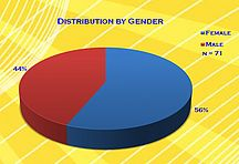 Distribution by Gender