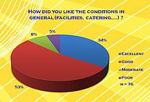 How did you like the conditions in general (facilities, catering,...)?