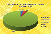 How did you like the frequency of our newsletter?