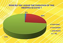 How do you judge the duration of the meeting (2 days)?