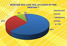How did You like the location of the meeting?