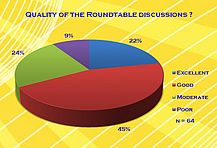 Quality of the Roundtable discussions?