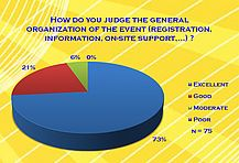 How do you judge the general organization of the event (registration, on-site support,...)?