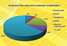 How did You like the morning exercises?