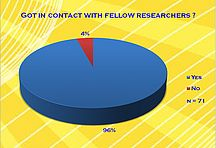 Got in contact with fellow researchers?